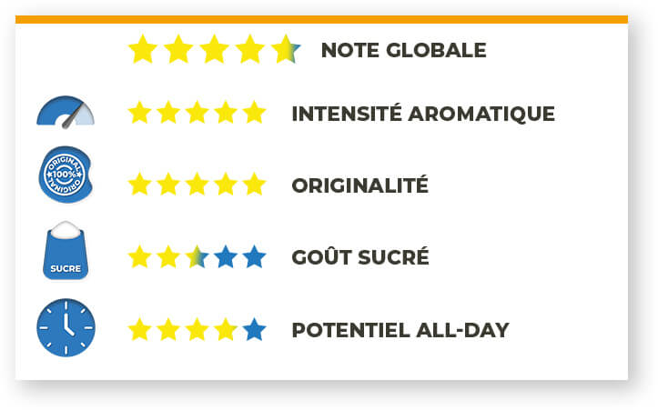 notes aromatiques du e-liquide Don Cristo XO