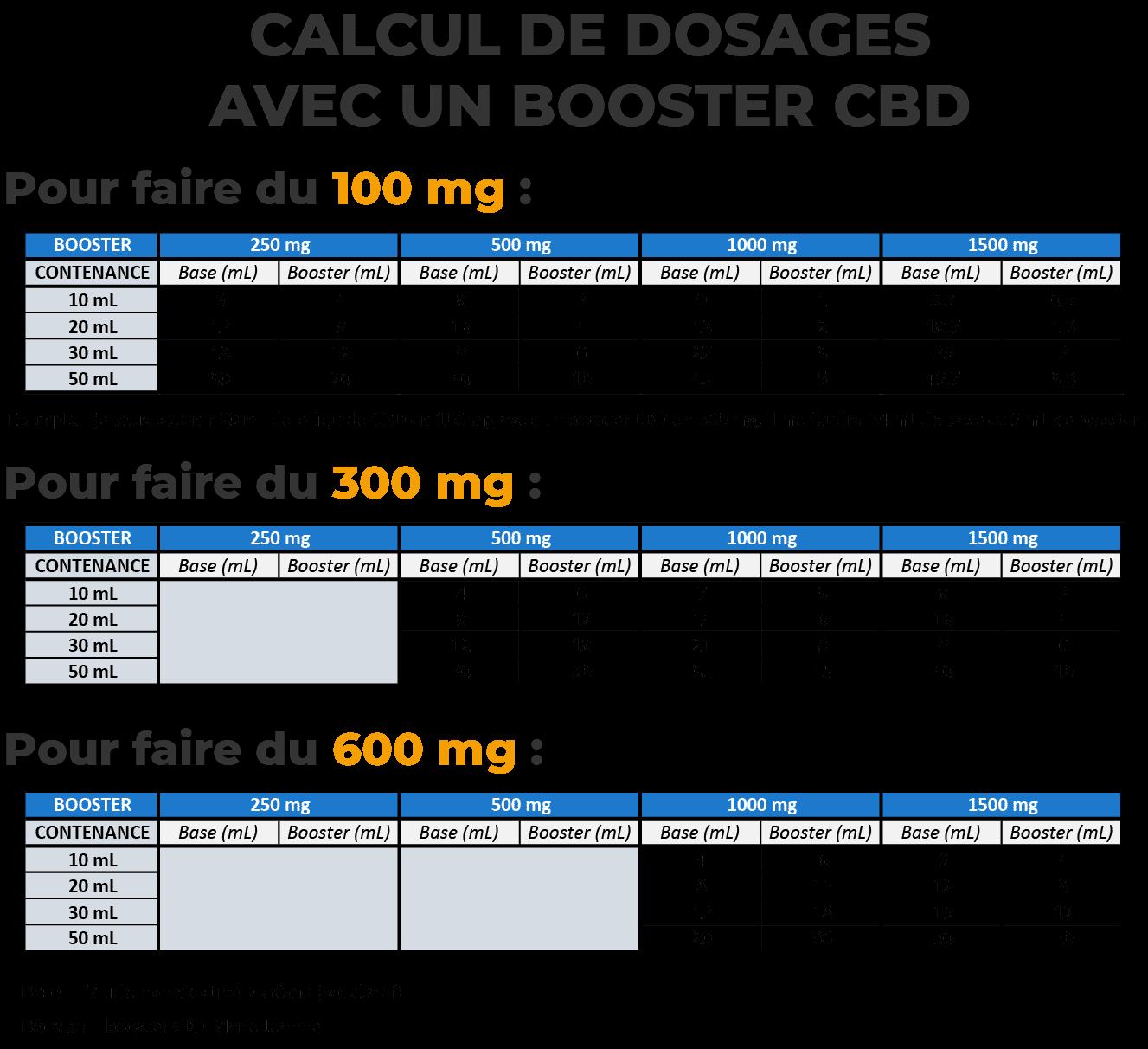 Tableau calcul booster CBD