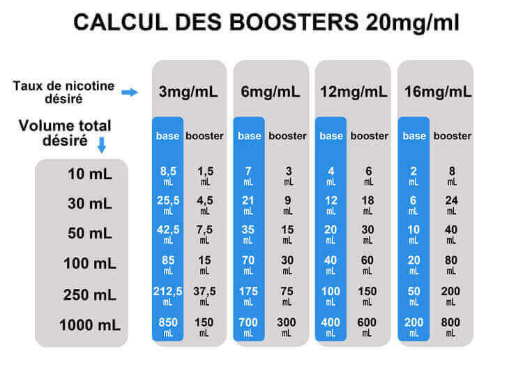 Comment utiliser un booster de nicotine e fumeur for Calculer son volume de demenagement