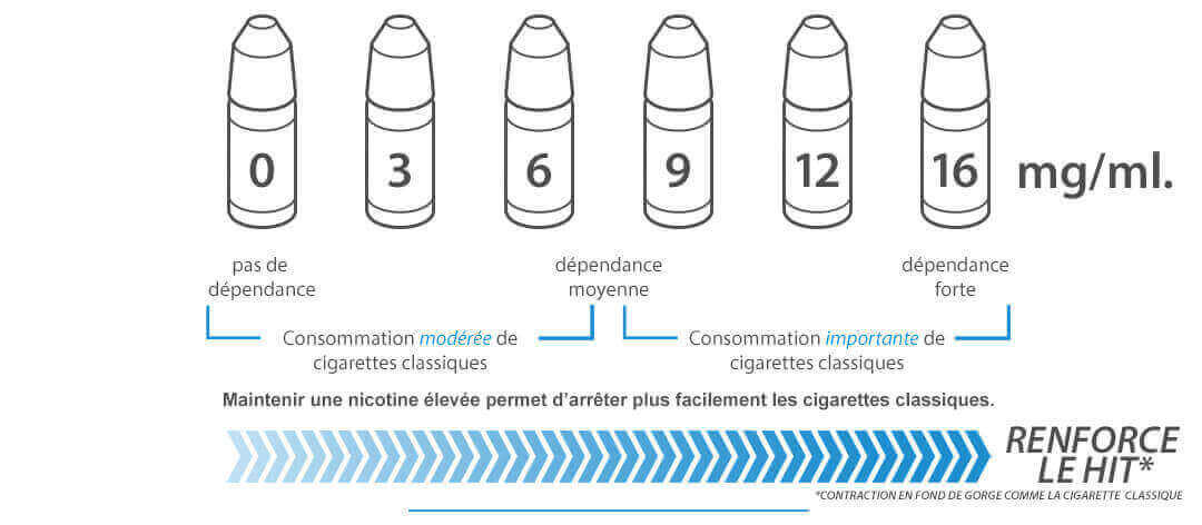 choisir-son-dosage-de-nicotine_1.jpg