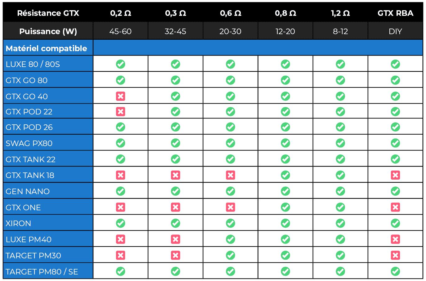 Compatibilité résistances GTX Vaporesso