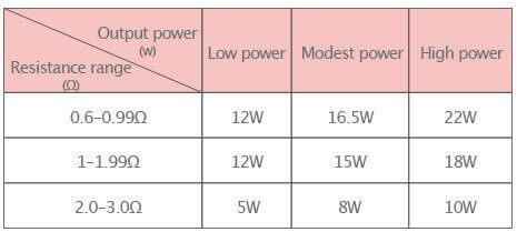 tableau modes puissance istick trim