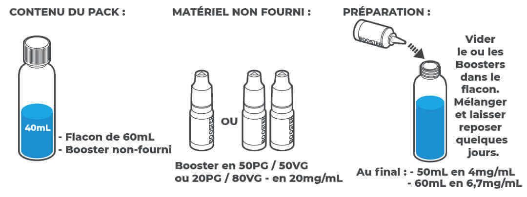 E-liquides Curieux Essentielle Mix'n'Vape